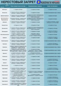 Таблица в виде картинки с датами начала и конца нерестового запрета в Украине по областям