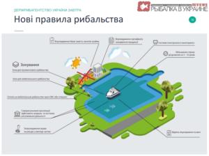 Будущее Украинской рыбалки 2016
