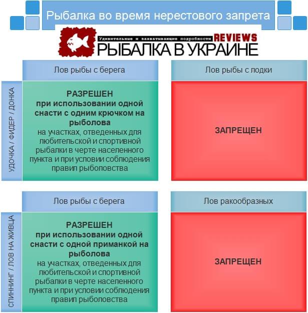 нерестовый запрет на рыбалку 2014 в украине